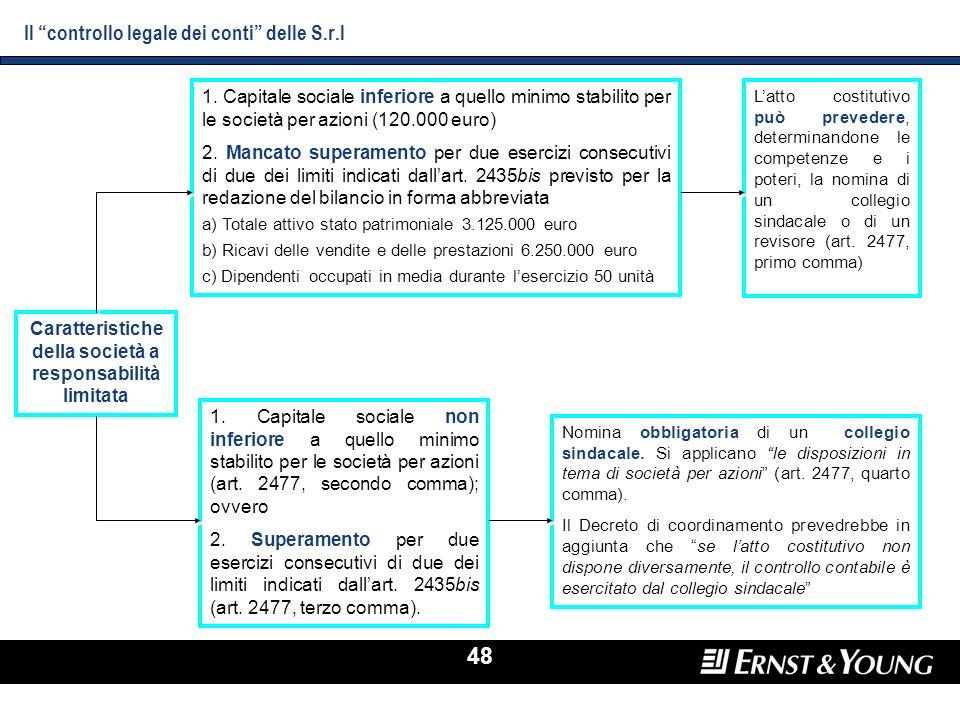 48 Il controllo legale dei conti delle S.r.l Caratteristiche della società a responsabilità limitata 1. Capitale sociale inferiore a quello minimo sta