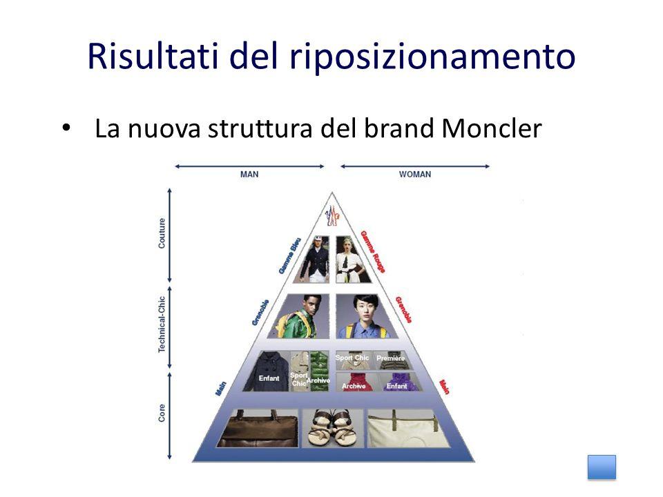 Risultati del riposizionamento La nuova struttura del brand Moncler