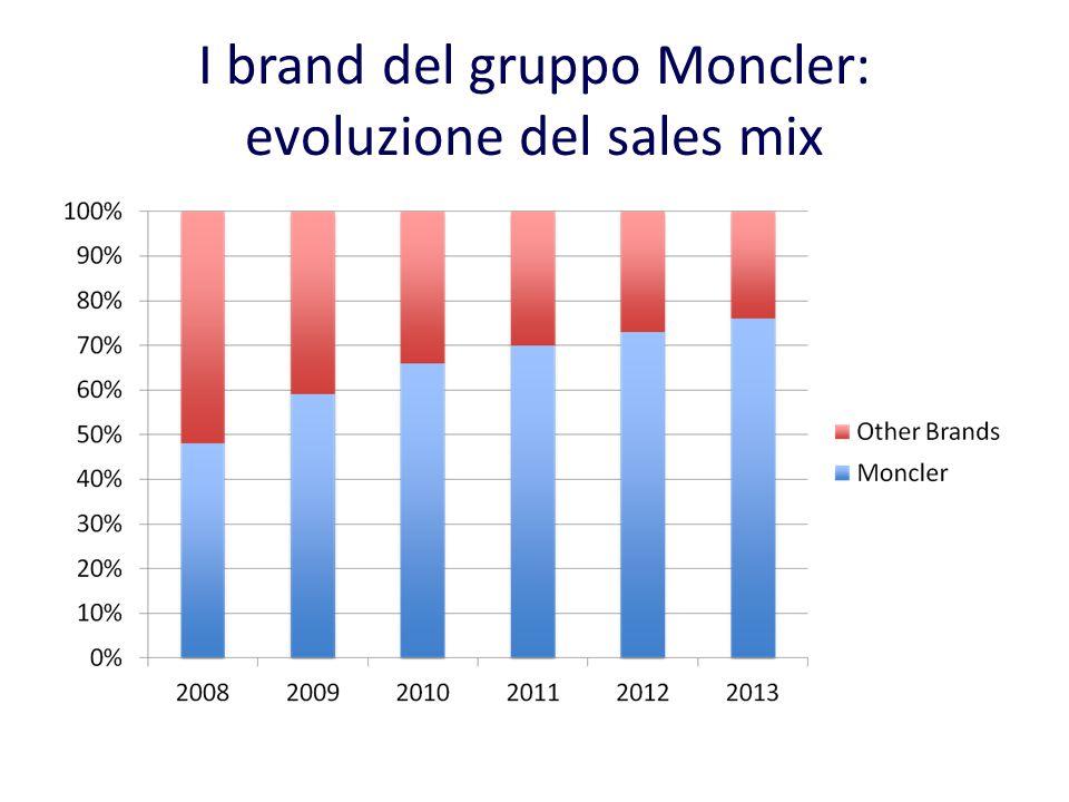 I brand del gruppo Moncler: evoluzione del sales mix