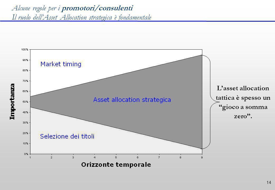 14 Alcune regole per i promotori/consulenti Il ruolo dellAsset Allocation strategica è fondamentale Lasset allocation tattica è spesso un gioco a somma zero.