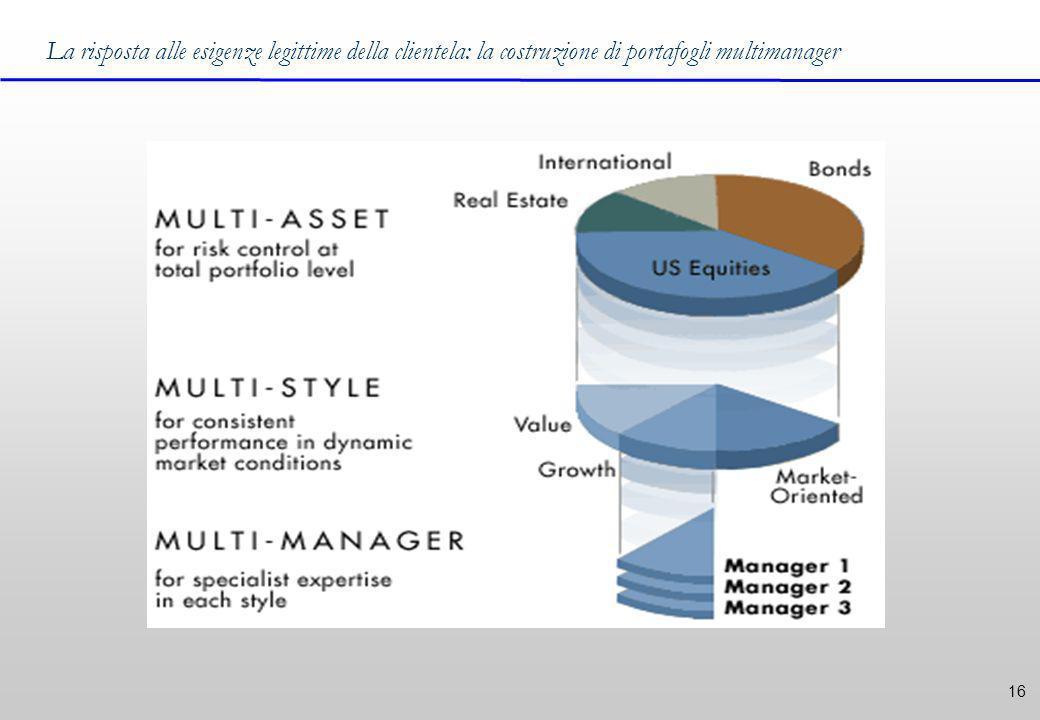 16 La risposta alle esigenze legittime della clientela: la costruzione di portafogli multimanager