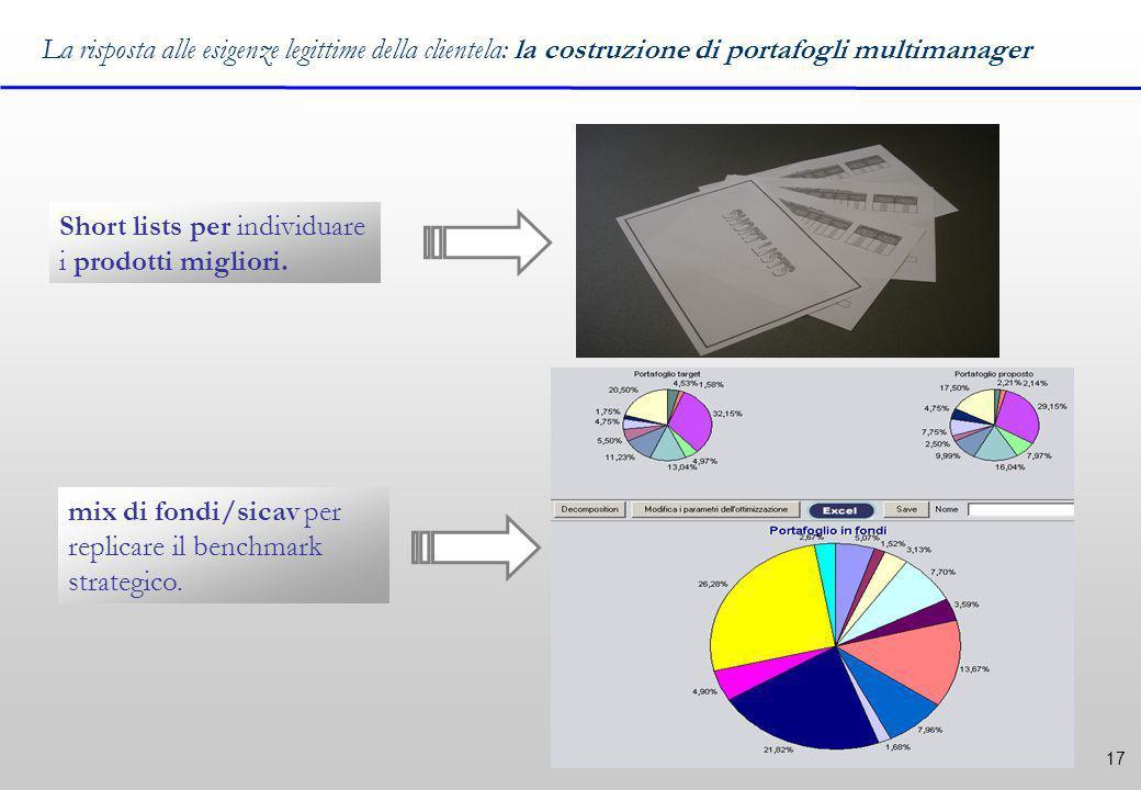 17 La risposta alle esigenze legittime della clientela: la costruzione di portafogli multimanager Short lists per individuare i prodotti migliori.