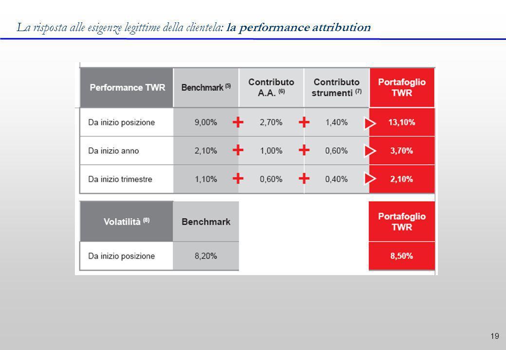 19 La risposta alle esigenze legittime della clientela: la performance attribution