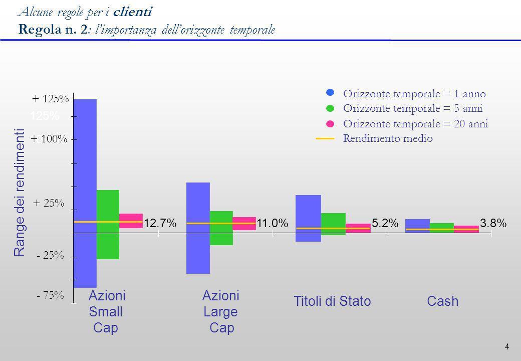 4 Azioni Small Cap Azioni Large Cap Titoli di StatoCash Orizzonte temporale = 1 anno Orizzonte temporale = 5 anni Orizzonte temporale = 20 anni Rendimento medio 3.8%11.0%12.7%5.2% 100% 125% Range dei rendimenti Alcune regole per i clienti Regola n.