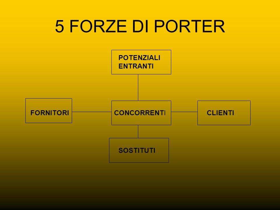 5 FORZE DI PORTER CONCORRENTICLIENTIFORNITORI POTENZIALI ENTRANTI SOSTITUTI