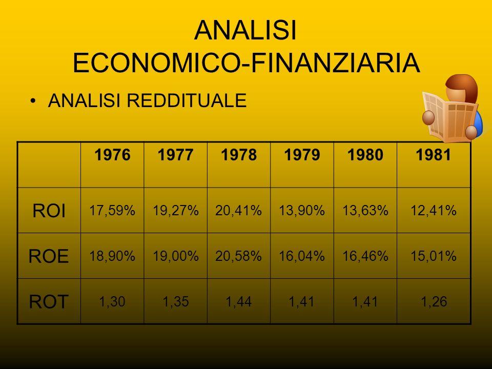 ANALISI ECONOMICO-FINANZIARIA ANALISI REDDITUALE 197619771978197919801981 ROI 17,59%19,27%20,41%13,90%13,63%12,41% ROE 18,90%19,00%20,58%16,04%16,46%1