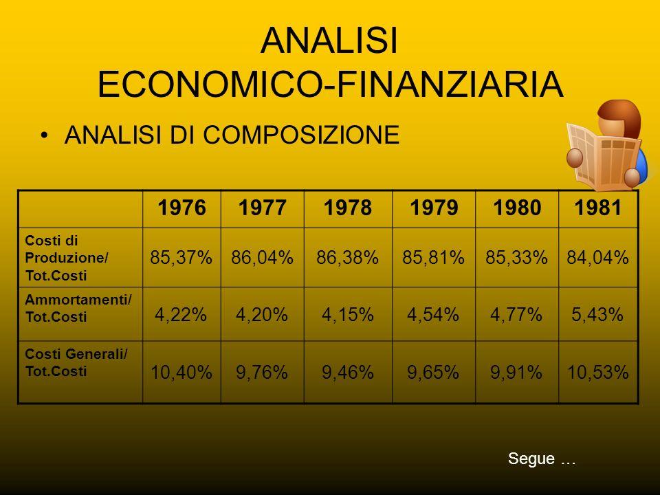 ANALISI ECONOMICO-FINANZIARIA ANALISI DI COMPOSIZIONE 197619771978197919801981 Costi di Produzione/ Tot.Costi 85,37%86,04%86,38%85,81%85,33%84,04% Amm
