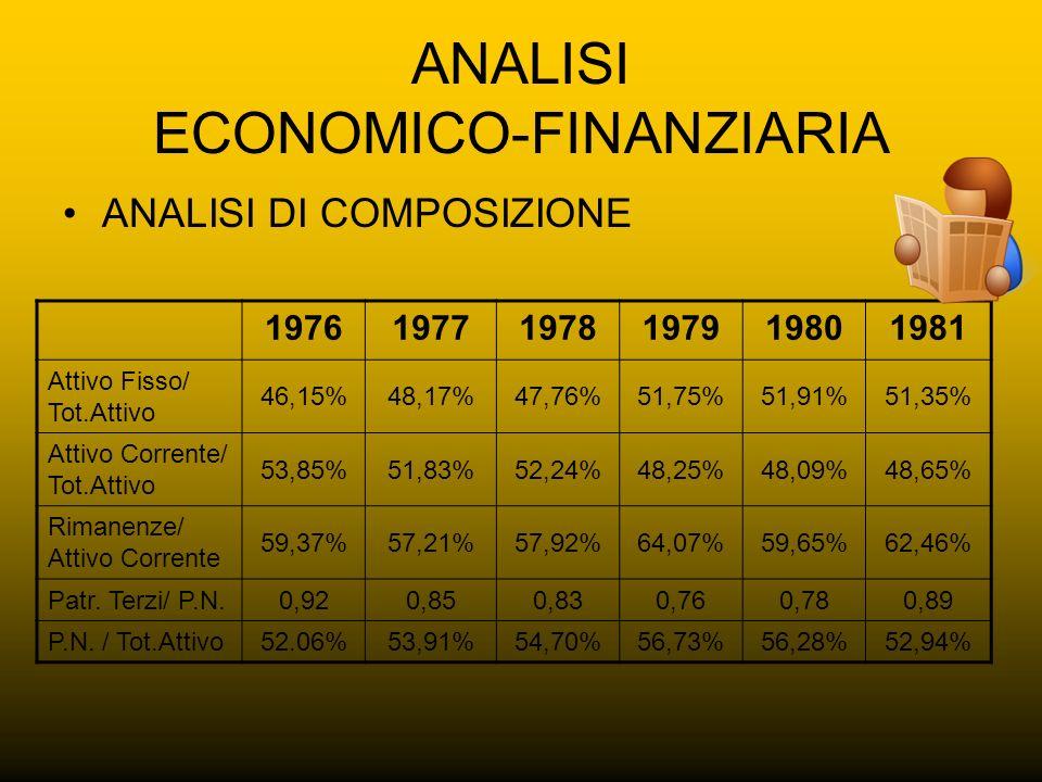ANALISI ECONOMICO-FINANZIARIA ANALISI DI COMPOSIZIONE 197619771978197919801981 Attivo Fisso/ Tot.Attivo 46,15%48,17%47,76%51,75%51,91%51,35% Attivo Co