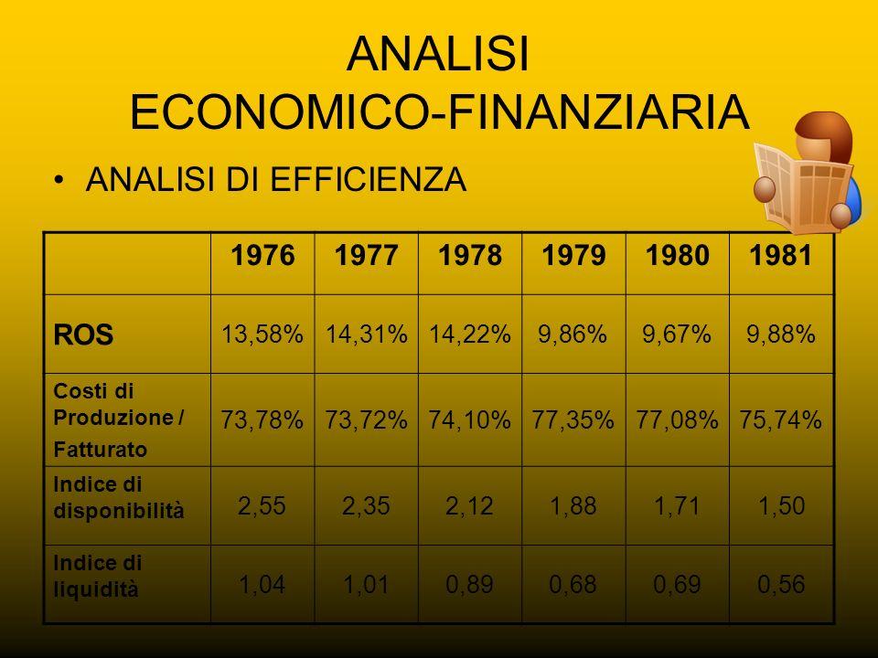 ANALISI ECONOMICO-FINANZIARIA ANALISI DI EFFICIENZA 197619771978197919801981 ROS 13,58%14,31%14,22%9,86%9,67%9,88% Costi di Produzione / Fatturato 73,
