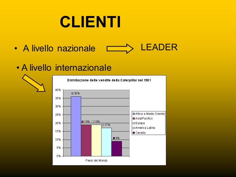 CLIENTI A livello nazionale A livello internazionale LEADER