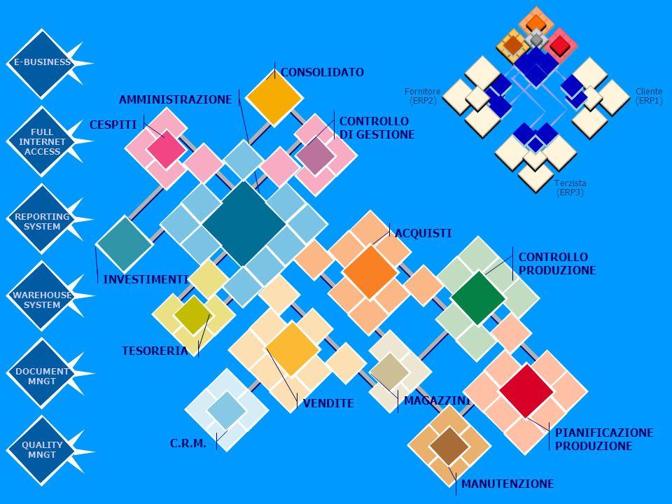 14 Cliente (ERP1) Fornitore (ERP2) Terzista (ERP3) CONTROLLO DI GESTIONE CONSOLIDATO CESPITI INVESTIMENTI AMMINISTRAZIONE TESORERIA ACQUISTI VENDITE C