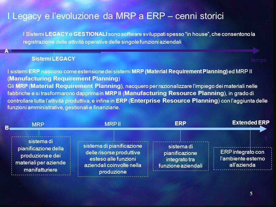 5 ERP MRP MRP II Extended ERP Sistemi LEGACY I sistemi ERP nascono come estensione dei sistemi MRP (Material Requirement Planning) ed MRP II ( Manufac