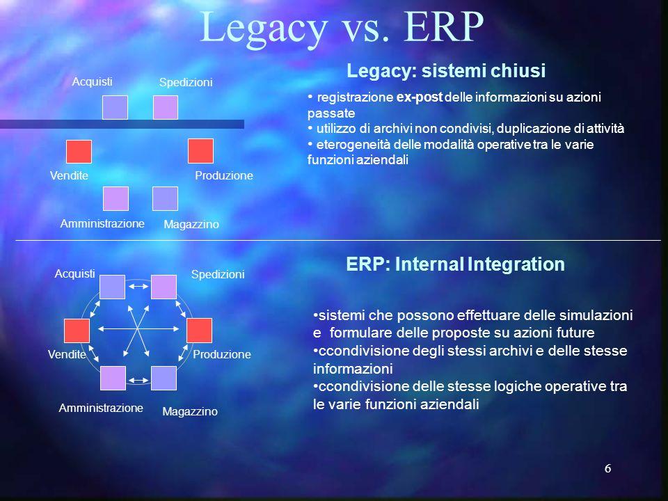 6 ERP: Internal Integration Acquisti Spedizioni Produzione Magazzino Vendite Amministrazione Acquisti Spedizioni Produzione Magazzino Vendite Amminist