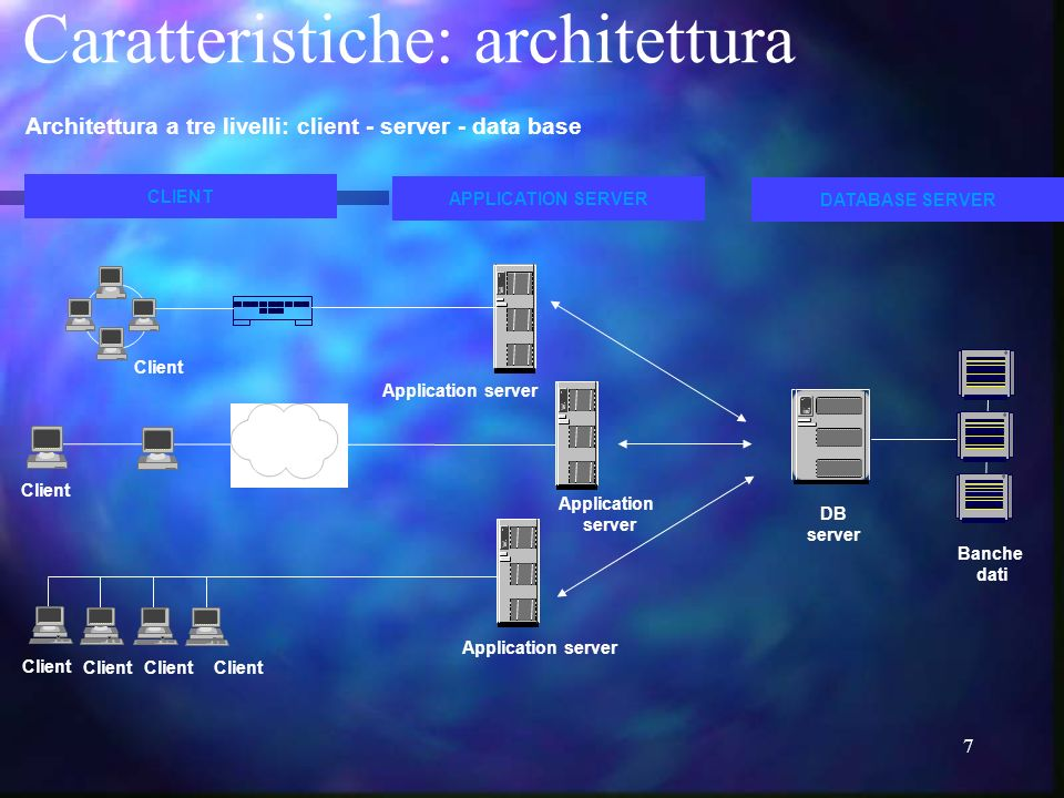 7 Architettura a tre livelli: client - server - data base CLIENT DATABASE SERVER Client LAN-WAN APPLICATION SERVER Application server Banche dati Application server Application server DB server Client Caratteristiche: architettura