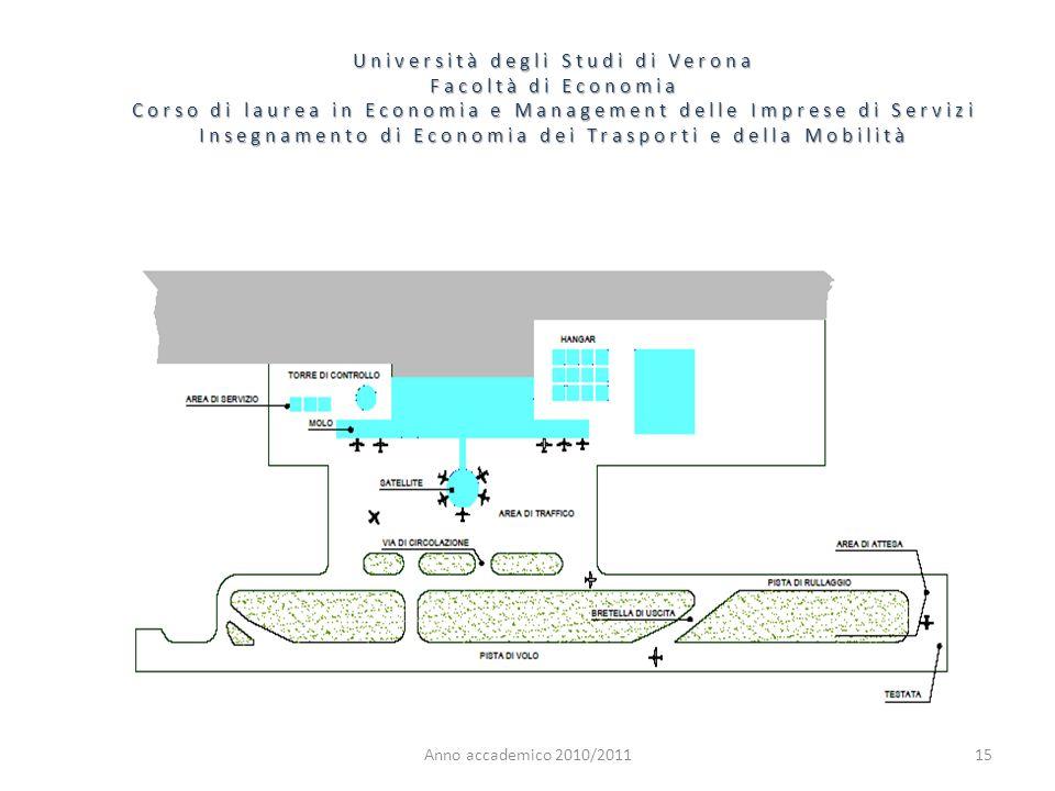 15 Università degli Studi di Verona Facoltà di Economia Corso di laurea in Economia e Management delle Imprese di Servizi Insegnamento di Economia dei Trasporti e della Mobilità Anno accademico 2010/2011