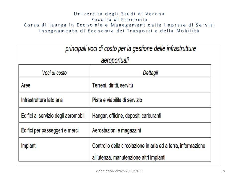 18 Università degli Studi di Verona Facoltà di Economia Corso di laurea in Economia e Management delle Imprese di Servizi Insegnamento di Economia dei Trasporti e della Mobilità Anno accademico 2010/2011