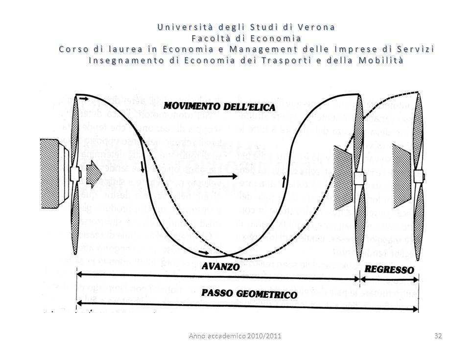 32 Università degli Studi di Verona Facoltà di Economia Corso di laurea in Economia e Management delle Imprese di Servizi Insegnamento di Economia dei Trasporti e della Mobilità Anno accademico 2010/2011