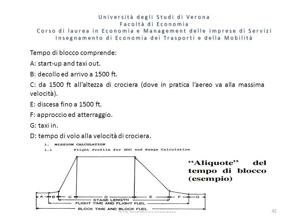 42 Università degli Studi di Verona Facoltà di Economia Corso di laurea in Economia e Management delle Imprese di Servizi Insegnamento di Economia dei Trasporti e della Mobilità Anno accademico 2010/2011 Tempo di blocco comprende: A: start-up and taxi out.