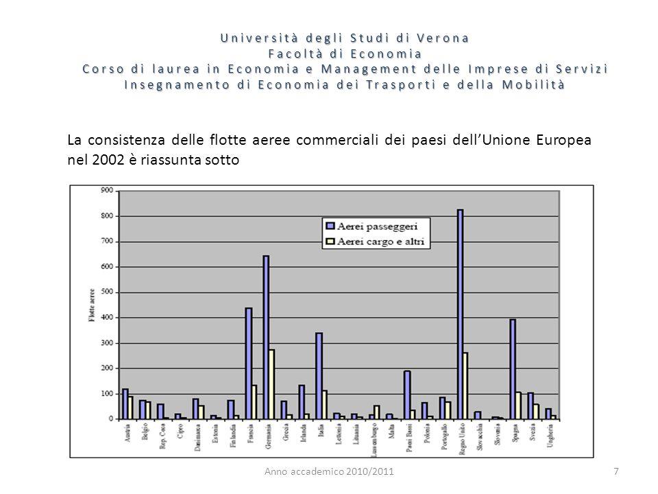 7 Università degli Studi di Verona Facoltà di Economia Corso di laurea in Economia e Management delle Imprese di Servizi Insegnamento di Economia dei Trasporti e della Mobilità Anno accademico 2010/2011 La consistenza delle flotte aeree commerciali dei paesi dellUnione Europea nel 2002 è riassunta sotto