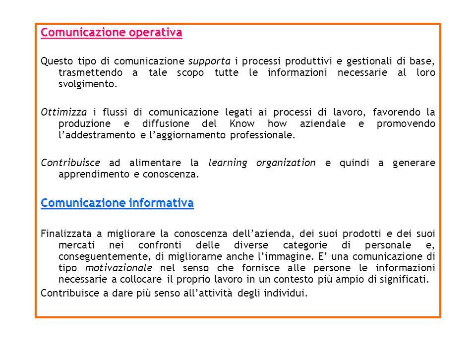 Comunicazione operativa Questo tipo di comunicazione supporta i processi produttivi e gestionali di base, trasmettendo a tale scopo tutte le informazi