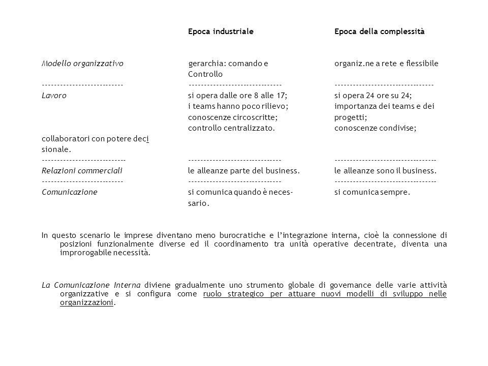 Epoca industrialeEpoca della complessità Modello organizzativo gerarchia: comando e organiz.ne a rete e flessibile Controllo -------------------------