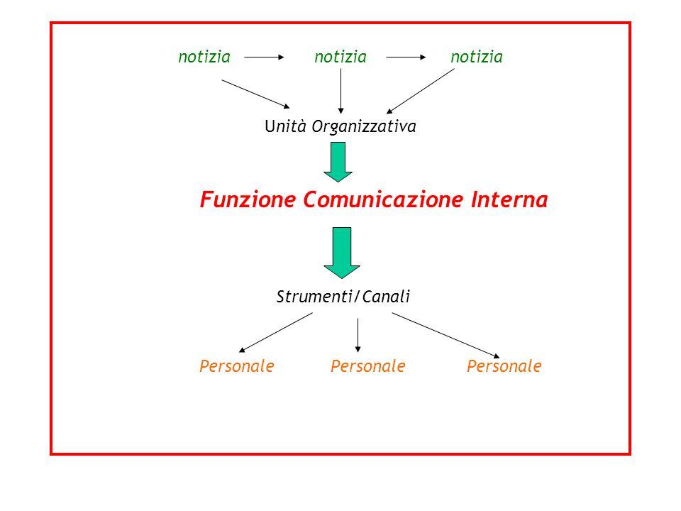 notizia notizia notizia Unità Organizzativa Funzione Comunicazione Interna Strumenti/Canali Personale Personale Personale