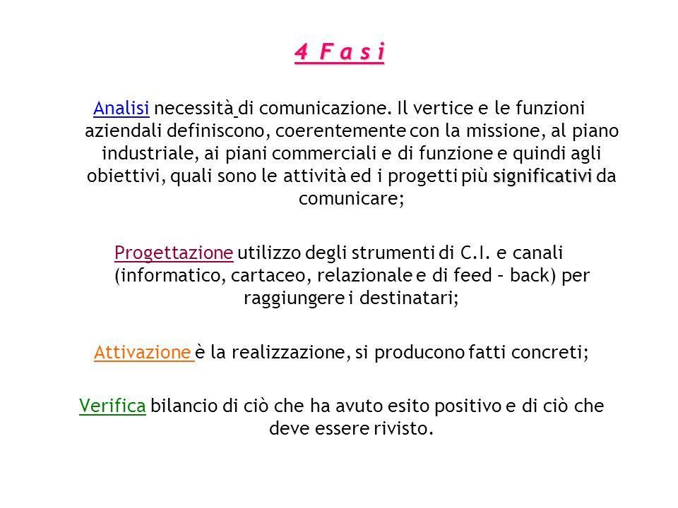 4F a s i significativi Analisi necessità di comunicazione. Il vertice e le funzioni aziendali definiscono, coerentemente con la missione, al piano ind