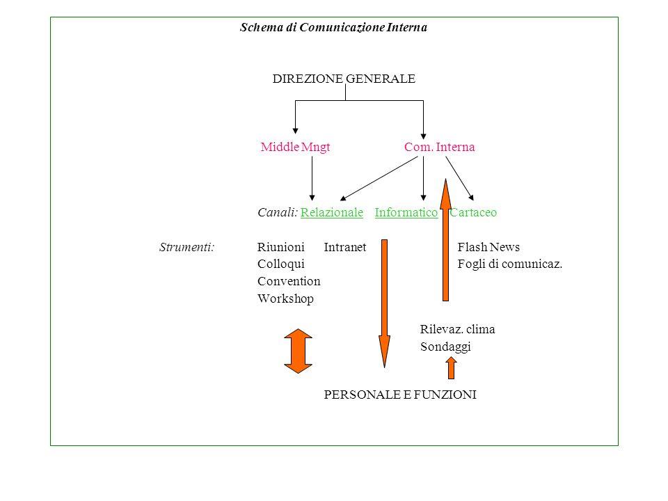 Schema di Comunicazione Interna DIREZIONE GENERALE Middle Mngt Com. Interna Canali: Relazionale Informatico Cartaceo Strumenti: Riunioni IntranetFlash