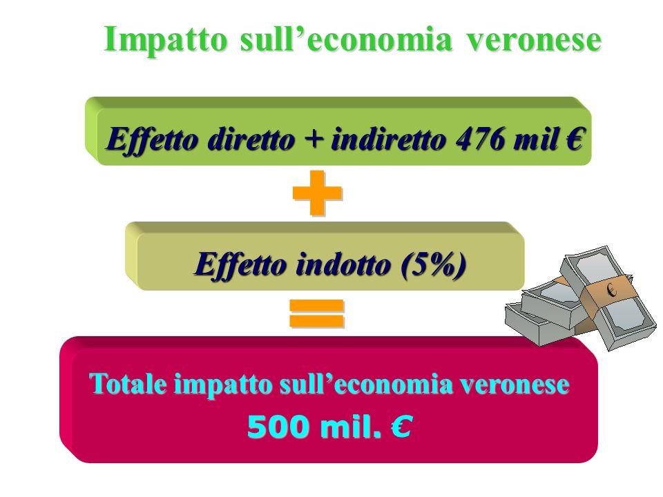 Effetto diretto + indiretto 476 mil Effetto diretto + indiretto 476 mil Impatto sulleconomia veronese Effetto indotto (5%) Totale impatto sulleconomia veronese 500 mil.