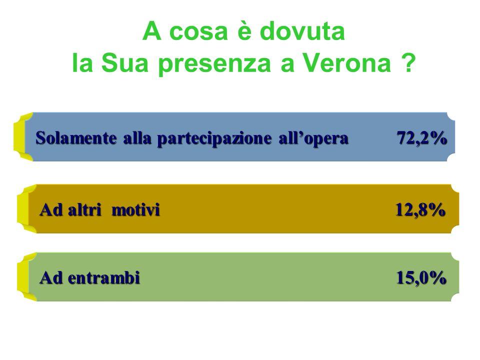 Solamente alla partecipazione allopera 72,2% Ad altri motivi 12,8% Ad entrambi 15,0% A cosa è dovuta la Sua presenza a Verona ?