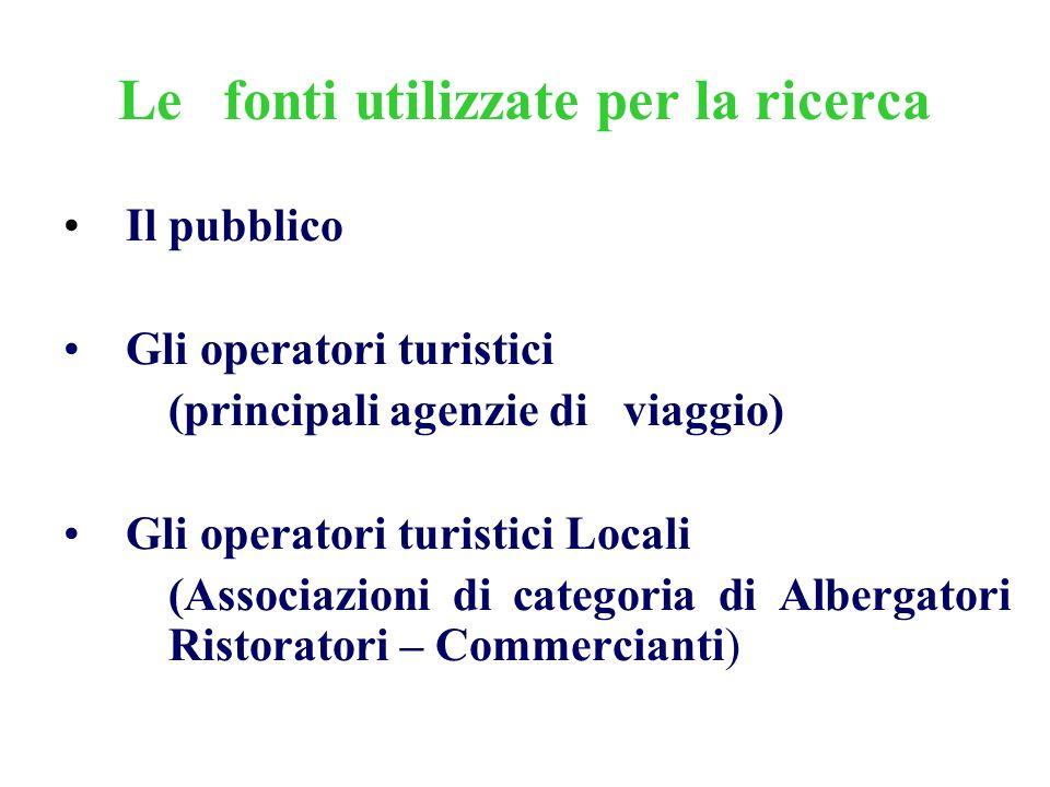 Lefonti utilizzate per la ricerca Il pubblico Gli operatori turistici (principali agenzie di viaggio) Gli operatori turistici Locali (Associazioni di categoria di Albergatori Ristoratori – Commercianti)