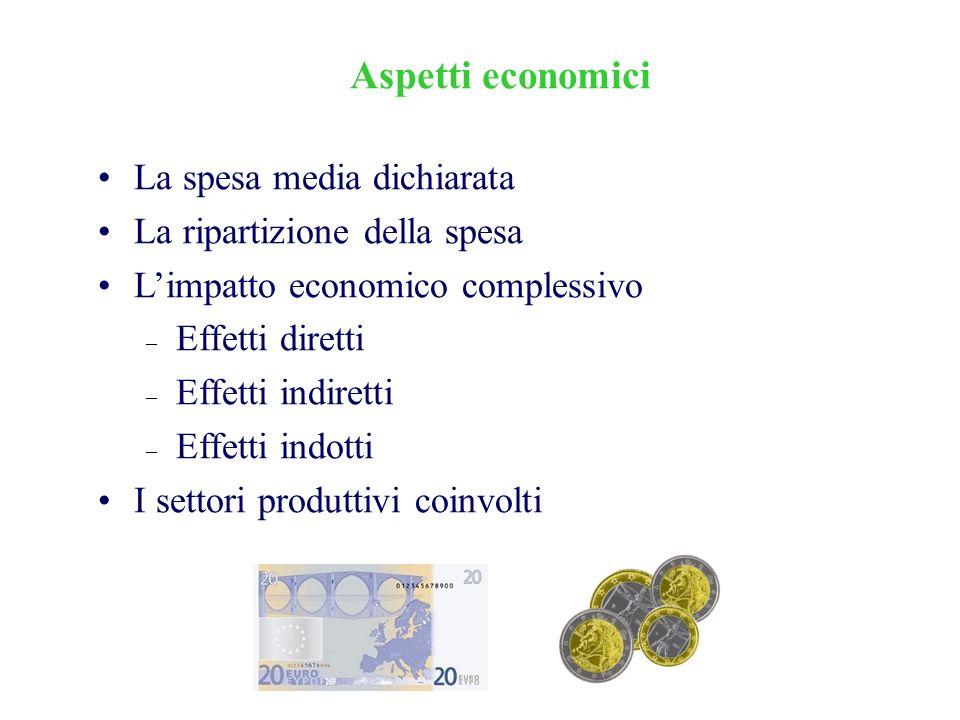 Aspetti economici La spesa media dichiarata La ripartizione della spesa Limpatto economico complessivo – Effetti diretti – Effetti indiretti – Effetti indotti I settori produttivi coinvolti