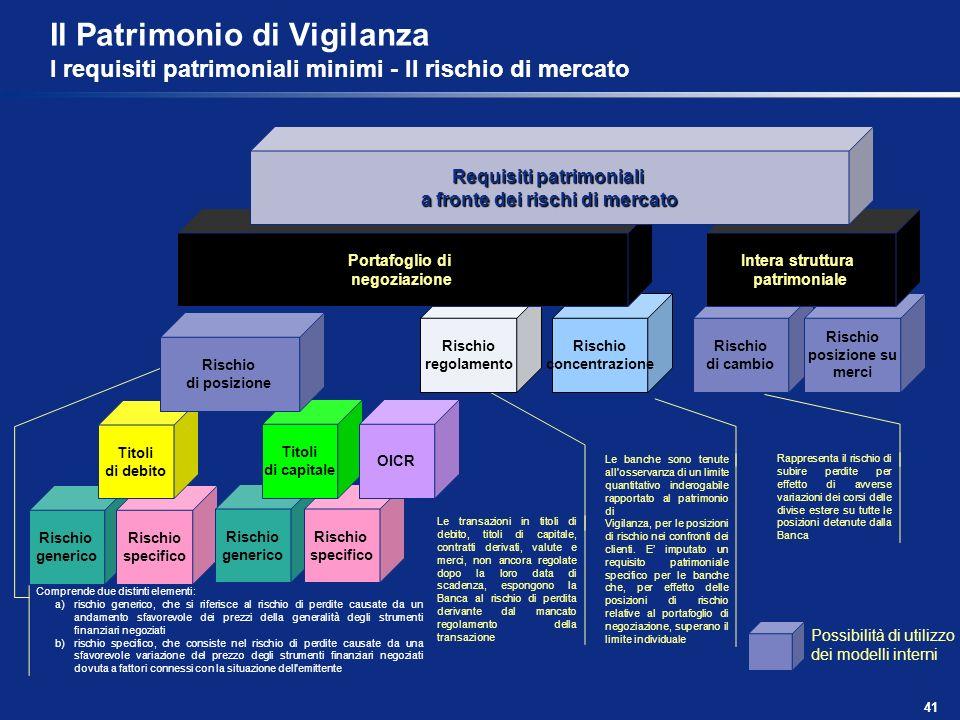 41 Il Patrimonio di Vigilanza I requisiti patrimoniali minimi - Il rischio di mercato Possibilità di utilizzo dei modelli interni Comprende due distin