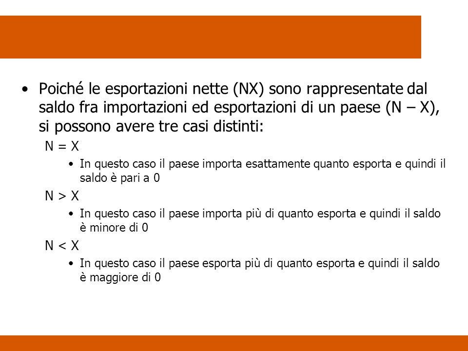Poiché le esportazioni nette (NX) sono rappresentate dal saldo fra importazioni ed esportazioni di un paese (N – X), si possono avere tre casi distint