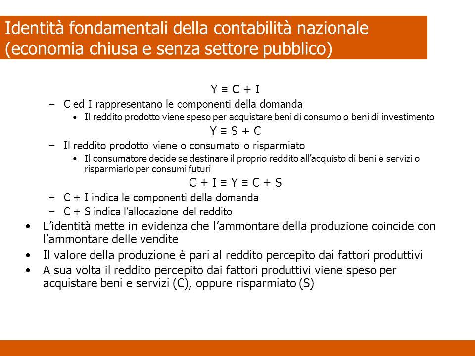 Identità fondamentali della contabilità nazionale (economia chiusa e senza settore pubblico) Y C + I –C ed I rappresentano le componenti della domanda