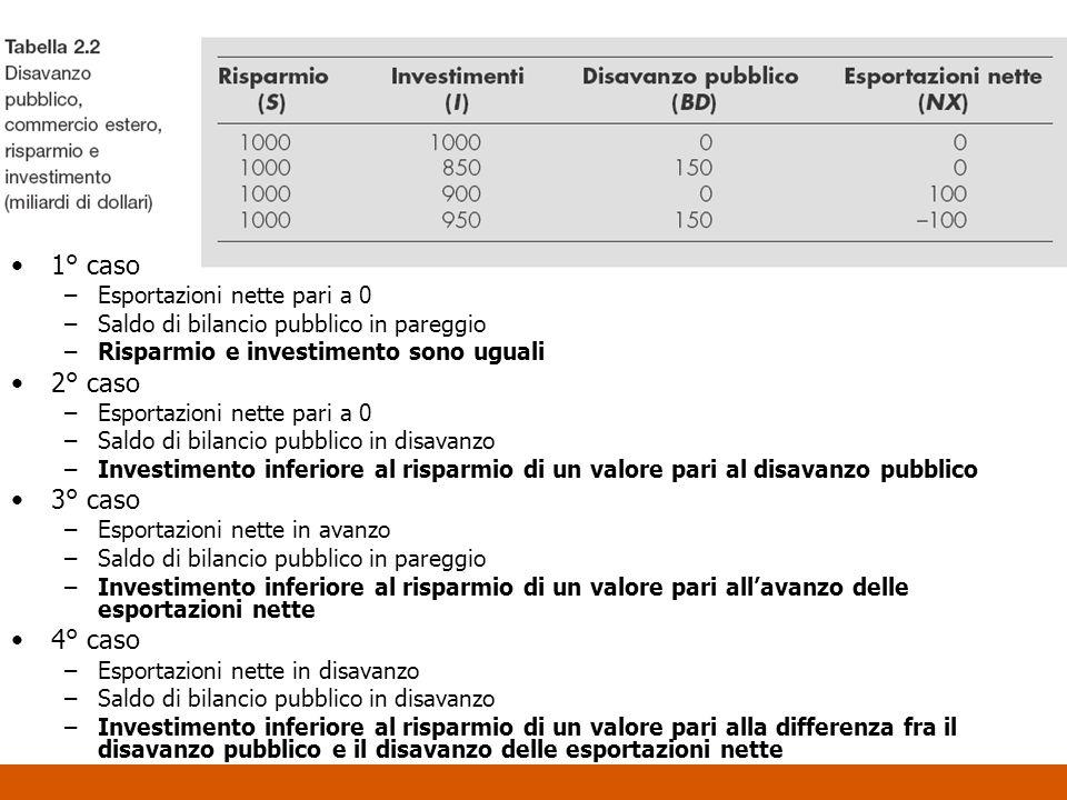 1° caso –Esportazioni nette pari a 0 –Saldo di bilancio pubblico in pareggio –Risparmio e investimento sono uguali 2° caso –Esportazioni nette pari a