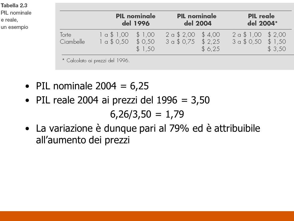 PIL nominale 2004 = 6,25 PIL reale 2004 ai prezzi del 1996 = 3,50 6,26/3,50 = 1,79 La variazione è dunque pari al 79% ed è attribuibile allaumento dei