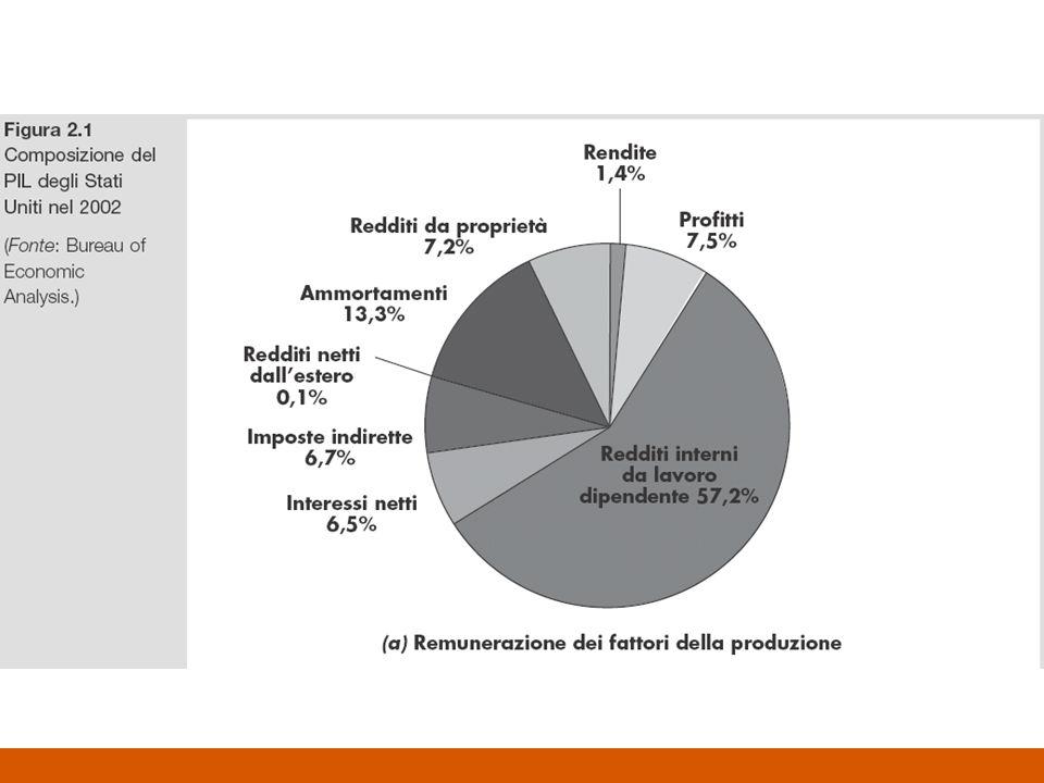 Grandezze della contabilità nazionale PNL (GNP) PIL (GDP) C NX I G PIN (NNP) Deprezz.