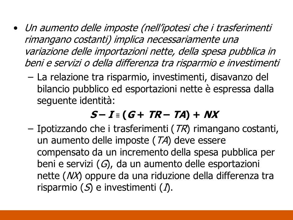 Un aumento delle imposte (nellipotesi che i trasferimenti rimangano costanti) implica necessariamente una variazione delle importazioni nette, della s