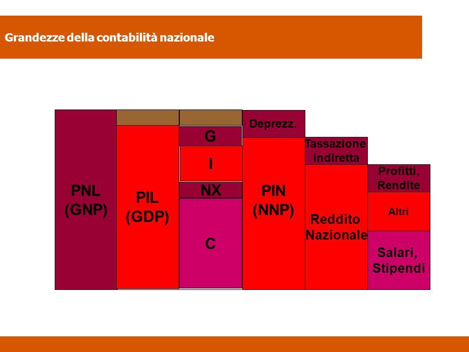 Grandezze della contabilità nazionale PNL (GNP) PIL (GDP) C NX I G PIN (NNP) Deprezz. Reddito Nazionale Tassazione indiretta Salari, Stipendi Altri Pr
