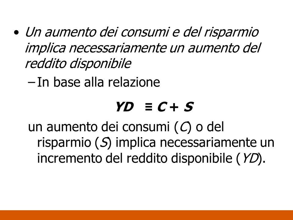 Un aumento dei consumi e del risparmio implica necessariamente un aumento del reddito disponibile –In base alla relazione YD C + S un aumento dei cons