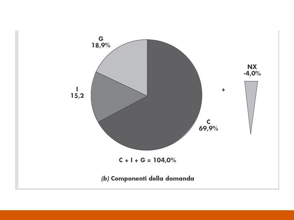 Componenti della domanda Y C + I + G + NX –Dove: Y è la quantità di beni e servizi prodotti nel periodo di riferimento C è la parte di Y destinata a consumi I è la parte di Y destinata ad investimenti G è la parte di Y imputabile a spesa pubblica NX sono le esportazioni nette di beni e servizi, cioè la differenza fra importazioni ed esportazioni Si tratta di unidentità ( ): i due membri non possono che essere identici