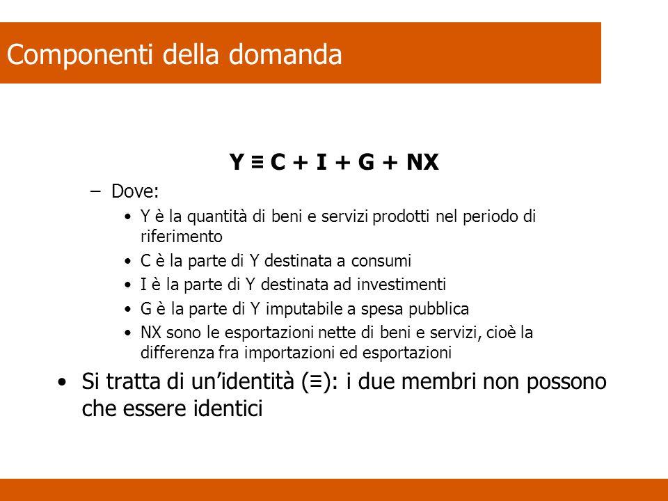 Componenti della domanda Y C + I + G + NX –Dove: Y è la quantità di beni e servizi prodotti nel periodo di riferimento C è la parte di Y destinata a c