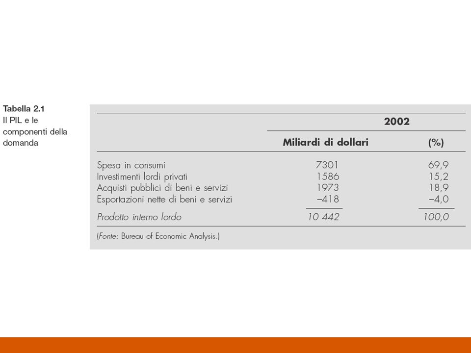 Un aumento delle imposte (nellipotesi che i trasferimenti rimangano costanti) implica necessariamente una variazione delle importazioni nette, della spesa pubblica in beni e servizi o della differenza tra risparmio e investimenti –La relazione tra risparmio, investimenti, disavanzo del bilancio pubblico ed esportazioni nette è espressa dalla seguente identità: S – I (G + TR – TA) + NX –Ipotizzando che i trasferimenti (TR) rimangano costanti, un aumento delle imposte (TA) deve essere compensato da un incremento della spesa pubblica per beni e servizi (G), da un aumento delle esportazioni nette (NX) oppure da una riduzione della differenza tra risparmio (S) e investimenti (I).