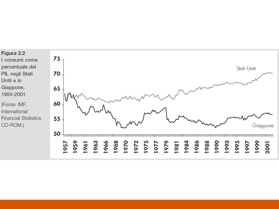 Misurazione del PIL Beni finali e valore aggiunto Produzione corrente Calcolo del PIL –Il PIL contabilizza solo i beni che giungono sul mercato Autoproduzione e autoconsumo Lavoro casalingo –mali non contabilizzati e beni contabilizzati –Qualità dei prodotti PIL a prezzi correnti (nominale) e PIL a prezzi costanti (reale) –Il PIL nominale indica il valore della produzione di un determinato periodo ai prezzi riscontrati in quello stesso periodo, cioè in moneta al valore corrente –Il PIL reale indica le variazioni subite nel corso del tempo dalla produzione fisica valutando i beni prodotti in anni diversi ad uno stesso prezzo, cioè in moneta a valore costante
