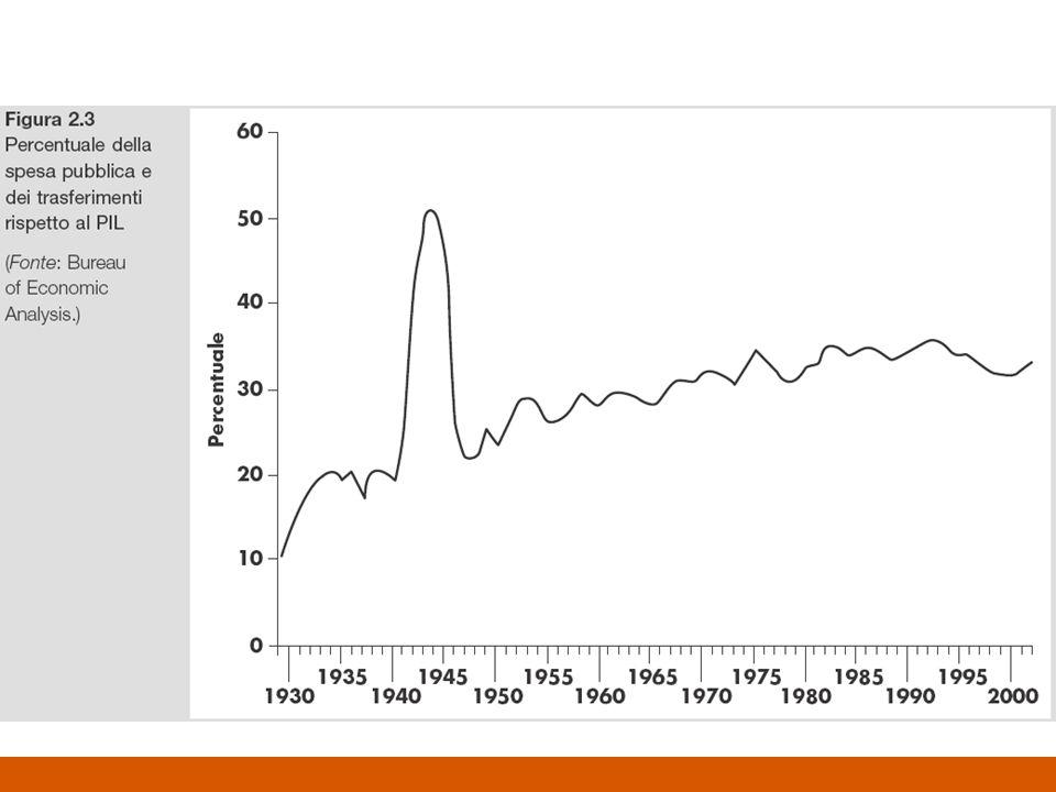 Per calcolare il PIL a prezzi costanti: –Si sceglie un anno base (p.e.