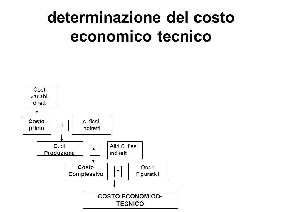 determinazione del costo economico tecnico Costi variabili diretti Costo primo + c.