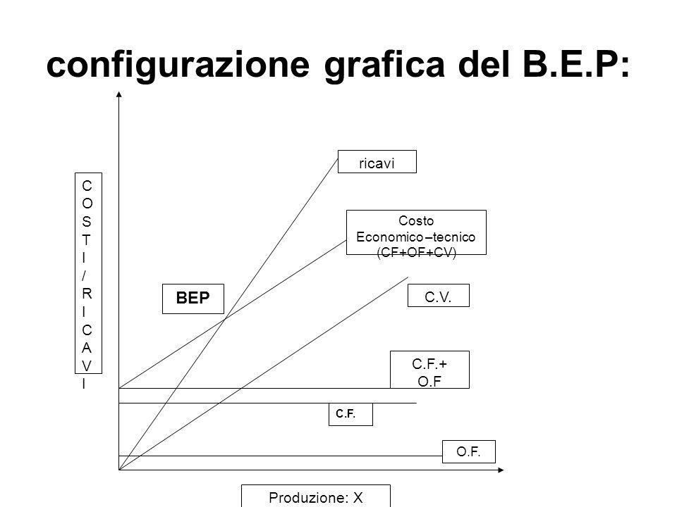 configurazione grafica del B.E.P: C.F.+ O.F O.F.