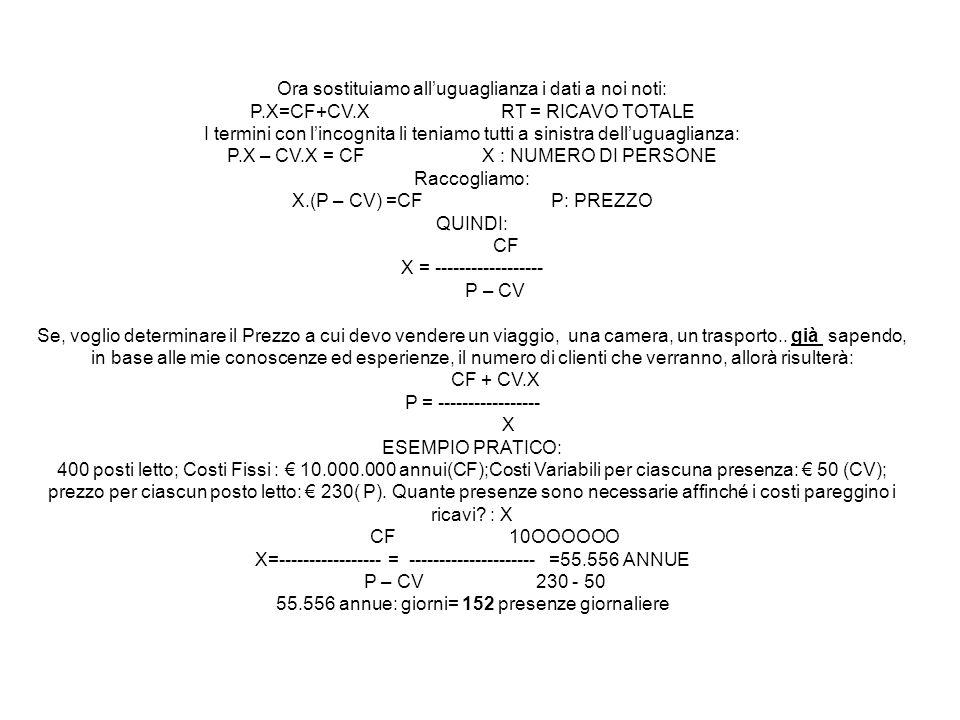 Ora sostituiamo alluguaglianza i dati a noi noti: P.X=CF+CV.X RT = RICAVO TOTALE I termini con lincognita li teniamo tutti a sinistra delluguaglianza: P.X – CV.X = CF X : NUMERO DI PERSONE Raccogliamo: X.(P – CV) =CF P: PREZZO QUINDI: CF X = ------------------ P – CV Se, voglio determinare il Prezzo a cui devo vendere un viaggio, una camera, un trasporto..