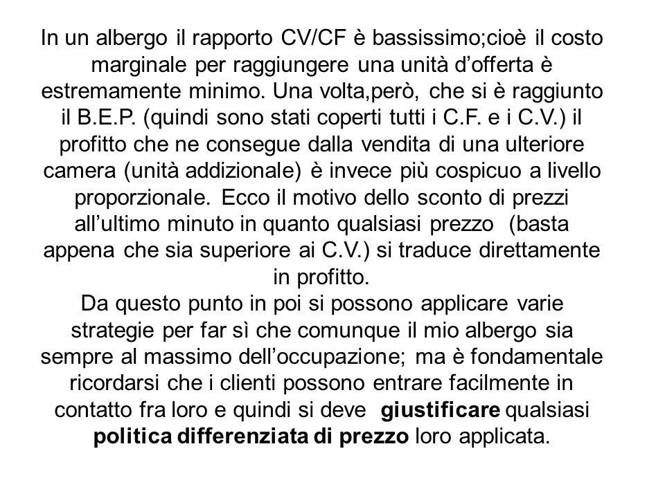 In un albergo il rapporto CV/CF è bassissimo;cioè il costo marginale per raggiungere una unità dofferta è estremamente minimo.